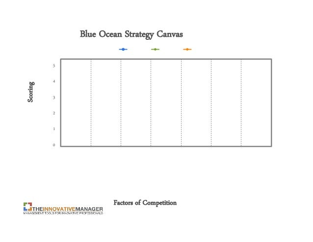 Blue ocean strategy canvas template blue ocean pronofoot35fo Choice Image