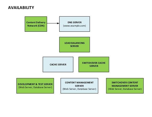 CONCEPTUAL DRAFT FOR ENTERPRISE WEBSITE DEVELOPMENT PROPOSITION Slide 3