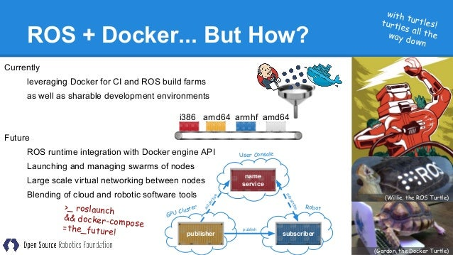 Install ros package in docker | Peatix