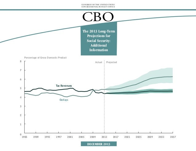 CONGRESS OF THE UNITED STATES CONGRESSIONAL BUDGET OFFICE  CBO The 2013 Long-Term Projections for Social Security: Additio...