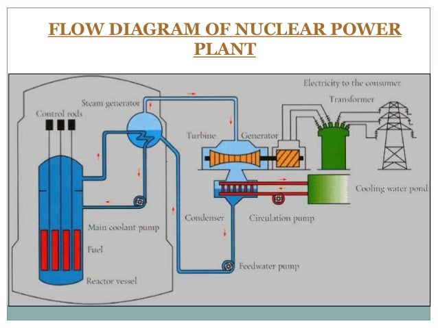 Nuclear power plant flow diagram example electrical wiring diagram 1000 mw kudankulam power project preview rh slideshare net nuclear power plant process flow diagram nuclear power plant layout ccuart Images