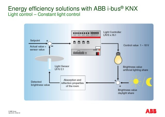 abb smart home rh slideshare net Switch Wiring Diagram Light Switch Wiring Diagram