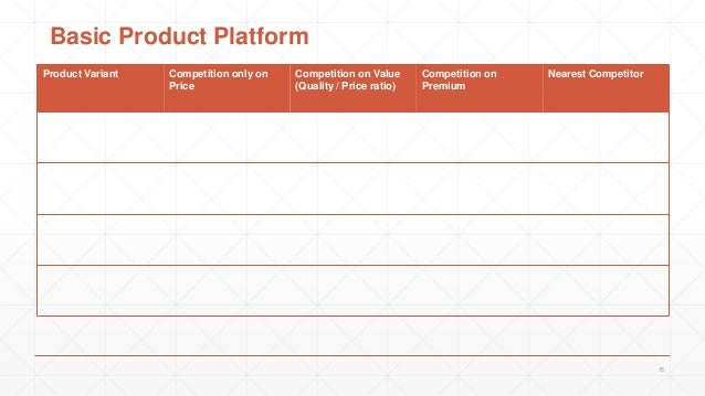 Product Variant Competition only on Price Competition on Value (Quality / Price ratio) Competition on Premium Nearest Comp...