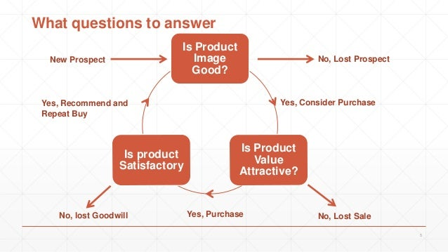 What questions to answer Is Product Image Good? Is Product Value Attractive? Is product Satisfactory 5 New Prospect No, Lo...