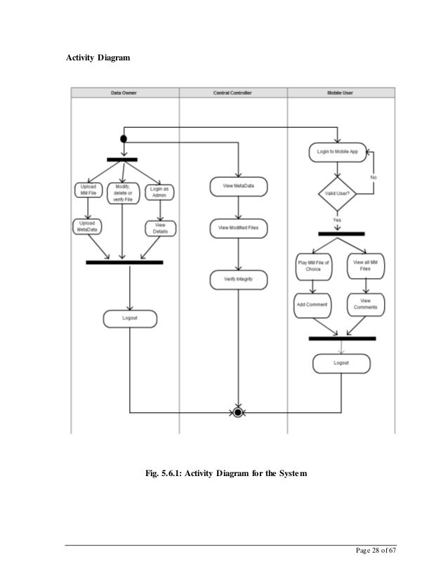 Page 28 of 67 Activity Diagram Fig. 5.6.1: Activity Diagram for the System