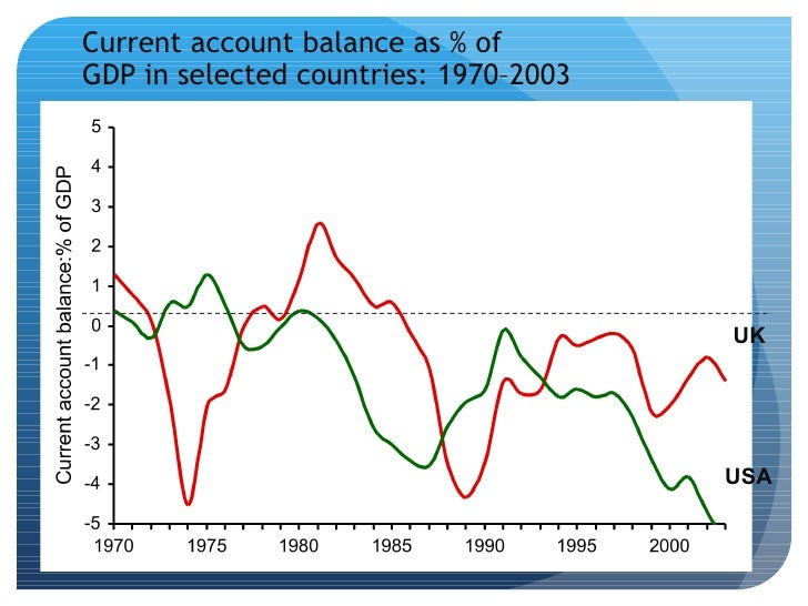 an examination of the deficit of uks balance of payments The introduction chapter of the latest uk balance of payments publication (the  pink book)  deficit with the rest of the world then there is a requirement for  foreign currency in  examination from the current, financial and iip perspectives.
