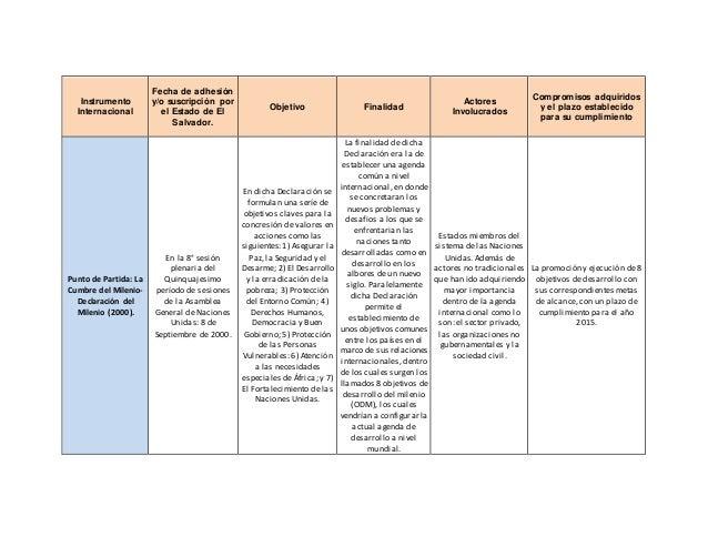 Instrumento Internacional Fecha de adhesión y/o suscripción por el Estado de El Salvador. Objetivo Finalidad Actores Invol...