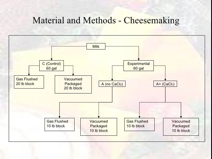 Material and Methods - Cheesemaking Milk C (Control) 60 gal Experimental 60 gal Gas Flushed 20 lb block Vacuumed Packaged ...
