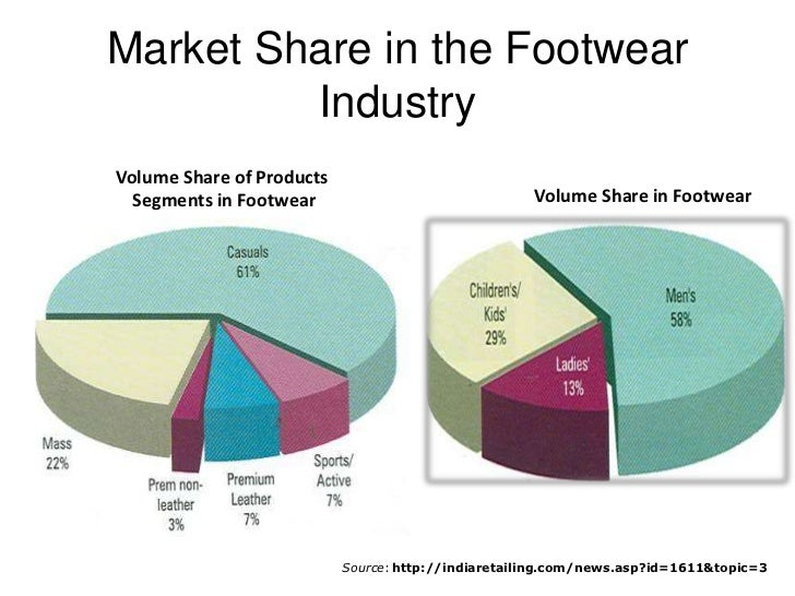 Indian footwear industry statistics