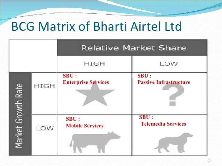 bcg matrix of idea cellular Aditya birla - bcg matrix  portfolio categorization stars category hindalco ultra tech birla sun life asset management question mark category idea cellular.