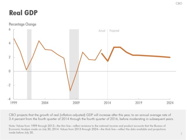 The Economic Outlook for 2014 to 2024 in 15 Slides Slide 3