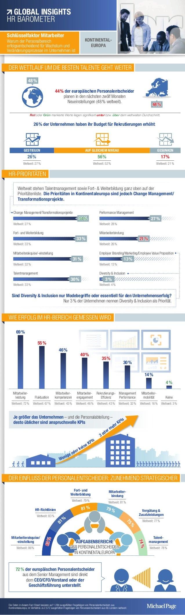 44% der europäischen Personalentscheider planen in den nächsten zwölf Monaten Neueinstellungen (48% weltweit). 26% der ...