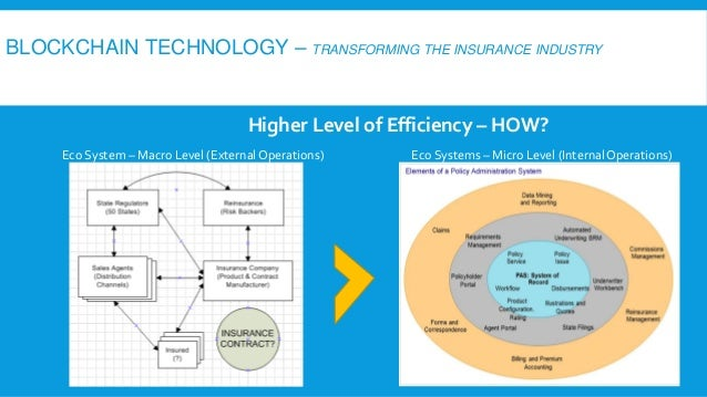 Insurance Ecosystem Presentation