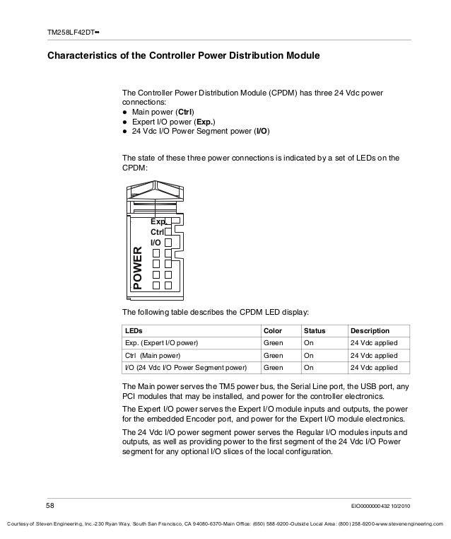 manual hardware clp schneider m258 58 638?cb\=1435424039 m258 wiring diagram wiring diagram symbols \u2022 indy500 co m258 wiring diagram at gsmportal.co