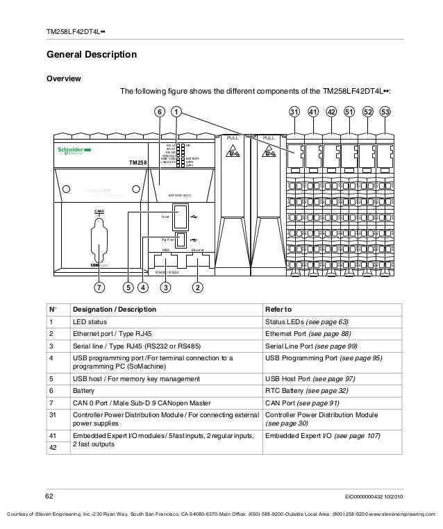 manual hardware clp schneider m258 62 638?cb=1435424039 manual hardware clp schneider m258 m258 wiring diagram at gsmportal.co