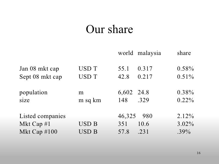 Our share world malaysia share Jan 08 mkt cap USD T 55.1 0.317 0.58% Sept 08 mkt cap USD T 42.8 0.217 0.51% population m 6...