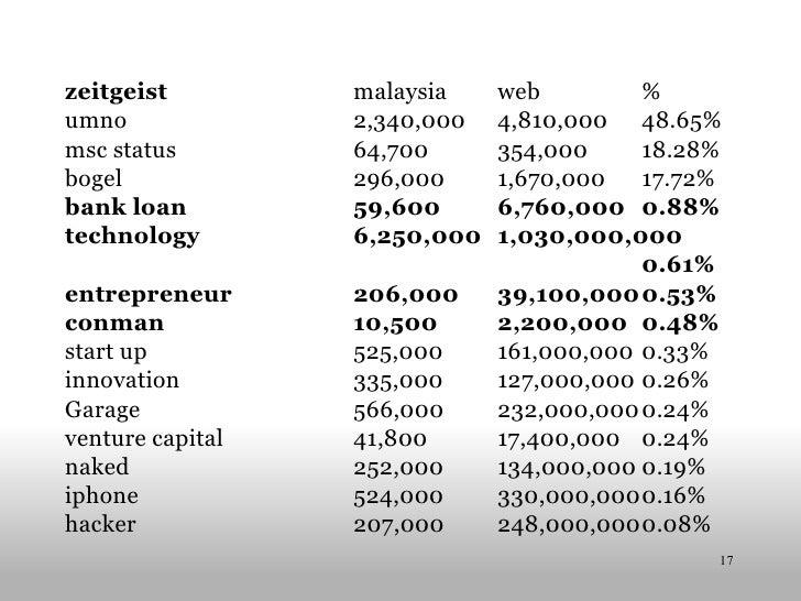 zeitgeist malaysia web % umno 2,340,000 4,810,000 48.65% msc status 64,700 354,000 18.28% bogel 296,000 1,670,000 17.72% b...