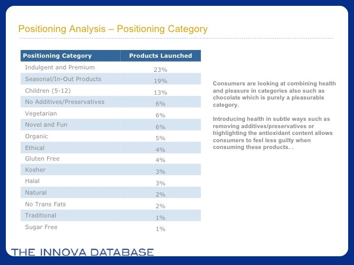 share analysis of thorntons plc The objective of this study is to: provide a brief description of the chocolates industry, analyze the business strategy of thornton's plc using porter's generic strategies, analyze the internal and external environment using swot analysis and finally, evaluate the effectiveness of thornton's plc current strategy.