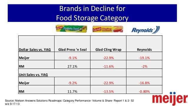 Category Management Food Storage