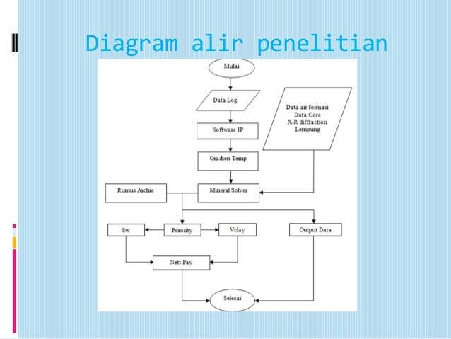 Analisis petrofisika menggunakan ip 21 diagram alir penelitian ccuart Choice Image