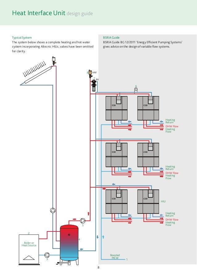 HIU Design Guide