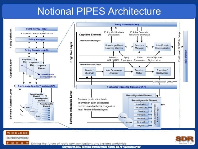 Pipes for Notion architecture