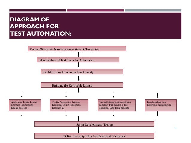 test automation strategy document template - qtp uft automation framework