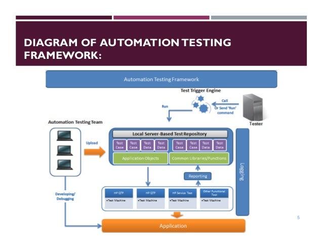 QTP&UFT Automation Framework