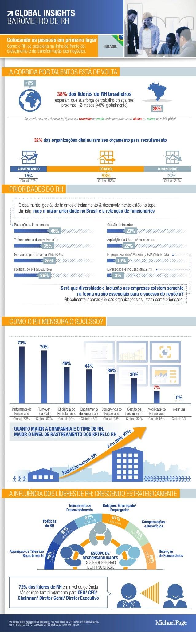 A CORRIDA PORTALENTOS ESTÁ DEVOLTA 32% das organizações diminuíram seu orçamento para recrutamento 15% 53% 32% AUMENTANDO ...
