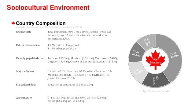 country analysis of canada Of canada, gdp, facts, trade, business, inflation and other data and analysis  on  see how canada compares to another country using any of the measures  in.