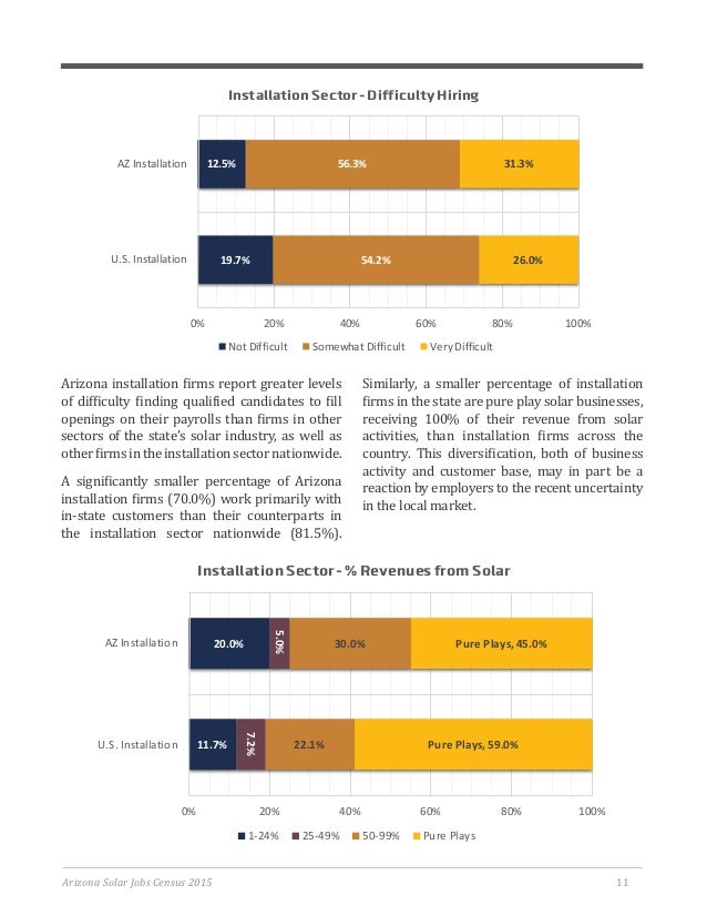Arizona Solar Jobs Census 2015