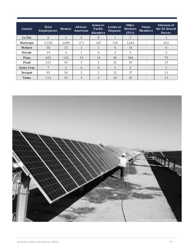 Solar Jobs Census