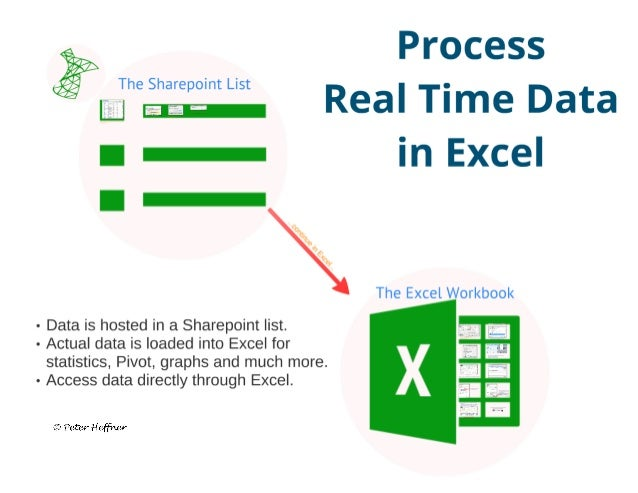 SharePoint Lesson #46: SharePoint List in Excel Slide 2