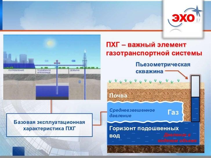 ЭХО                           ПХГ – важный элемент                           газотранспортной системы                     ...