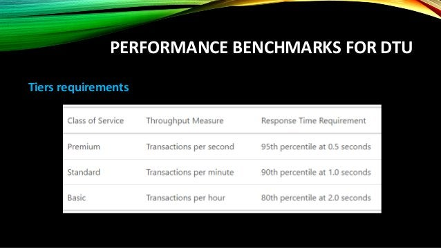 SQL DATABASE PERFORMANCE TIERS