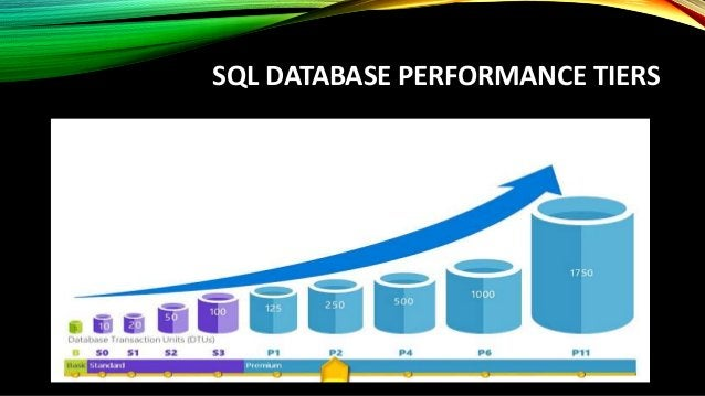 SINGLE SQL DATABASE OPTIONS