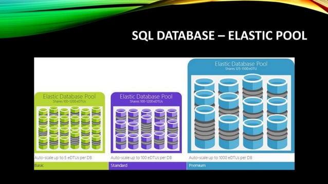 ELASTIC POOL AND ELASTIC DB OPTIONS https://azure.microsoft.com/en-us/documentation/learning-paths/sql-database-elastic-sc...