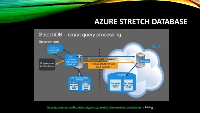 Azure Document DB
