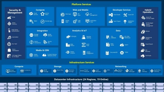 WHY PUBLIC CLOUD? Cost savings: • Lower TCO • Pay for usage, avoid over provisioning/capacity Scalability: • Rapid expansi...