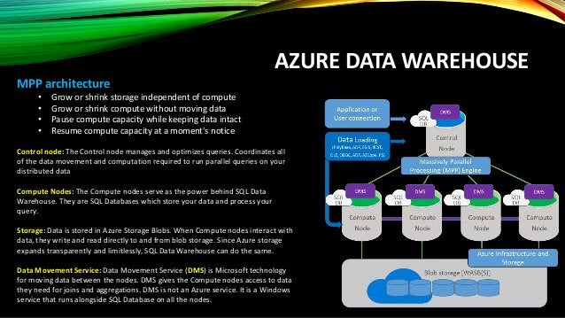 AZURE DATA WAREHOUSE LOAD DATA Load options/utilities: Load from Azure blob storage • PolyBase - load in parallel using MP...
