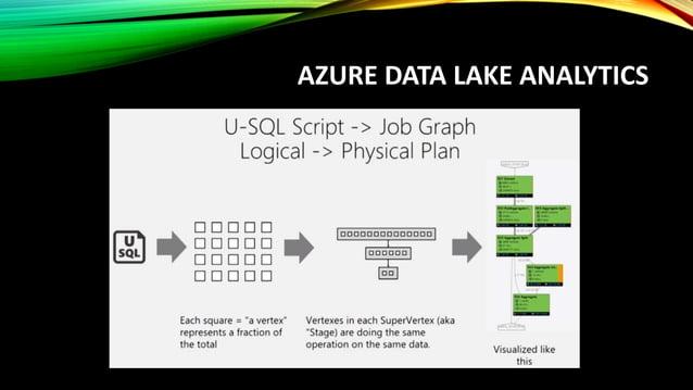 AZURE DATA LAKE ANALYTICS Prising https://azure.microsoft.com/en-us/pricing/details/data-lake-analytics/