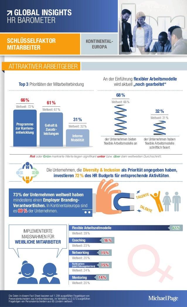 ATTRAKTIVER ARBEITGEBER Die Unternehmen, die Diversity & Inclusion als Priorität angegeben haben, investieren 72% des HR ...
