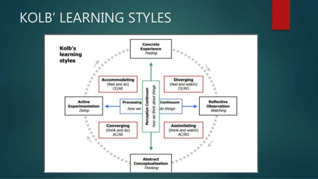 Reflective Learning Style
