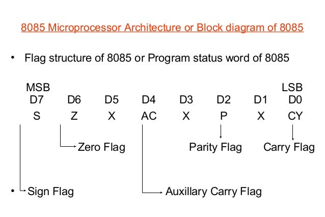 8085 microprocessor 30 8085 microprocessor architecture or block diagram of 8085 flag structure of 8085 or program status word ccuart Images
