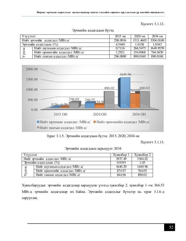 Дипломын ажил /Шинэ яармаг хорооллыг цахилгаанаар хангах хөрөнгө оруулалт үр ашгийн шинжилгээ/