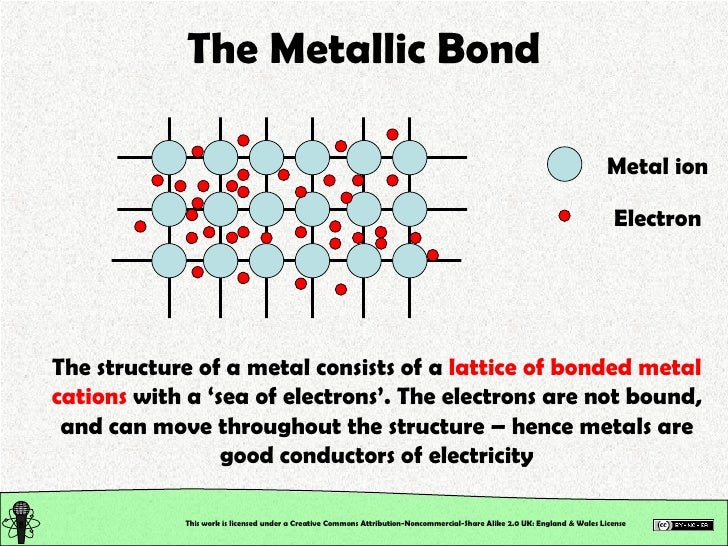 Chemical Structure Chemical Bonding Ionic Metallic Coordinate Bo