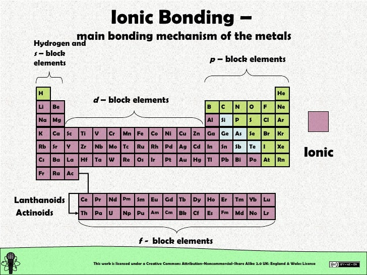 Chemical Structure: Chemical Bonding. Ionic, Metallic & Coordinate Bo…