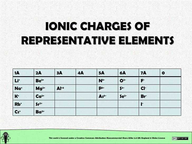 Chemical Structure: Chemical Nomenclature. Inorganic Compounds