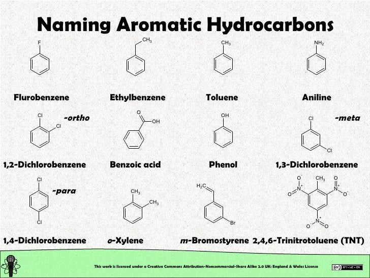 nomenclature of naming aromatic hydrocarbons Naming cyclic hydrocarbon and aromatic compounds  organic compounds hydrocarbon derivatives - alcohols - ethers - esters - amines - carboxylic acids.