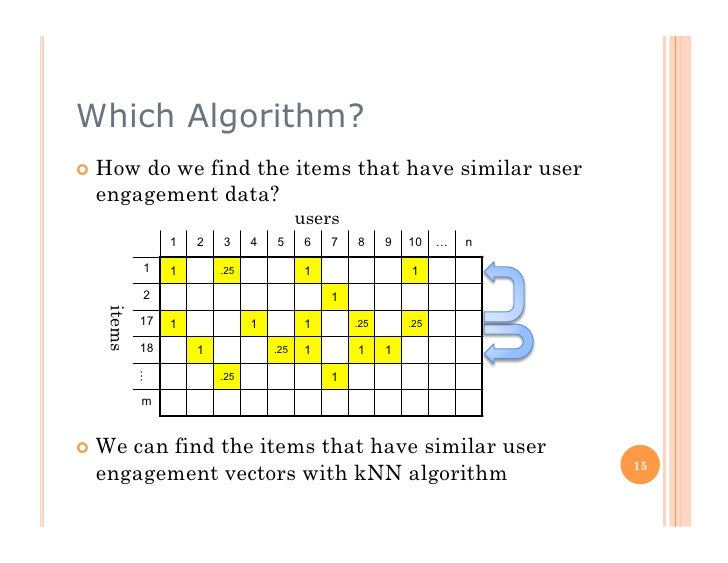 Which Algorithm?  How      do we find the items that have similar user  engagement data?                                ...